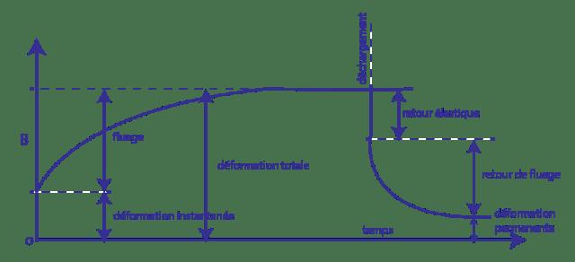 ouvrabilité et compacité du béton