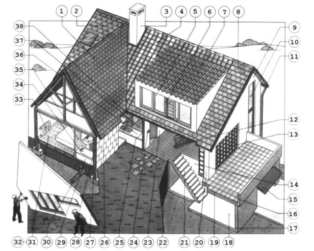 reconnaissance des éléments du bâtiments