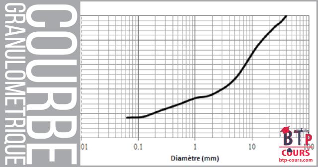 courbe granulometrique