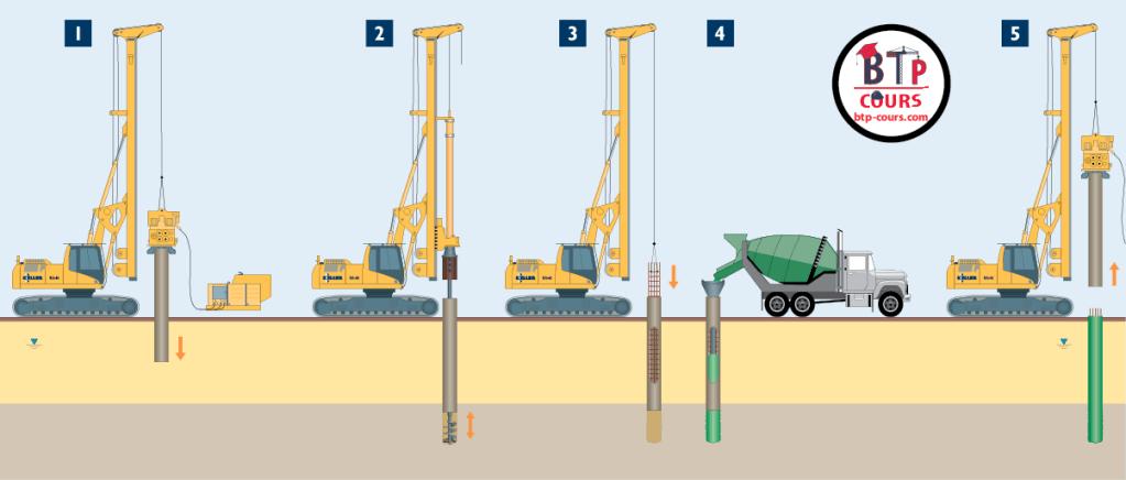 technique de forage des fondation