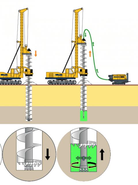 Tarière creuse type III