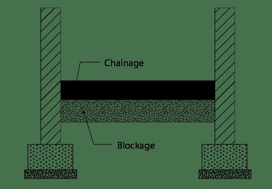 chainage