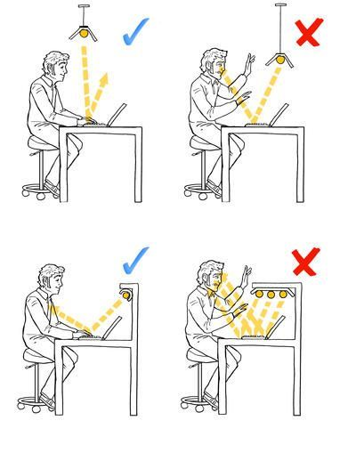 l'orientation correcte de la lumiéère