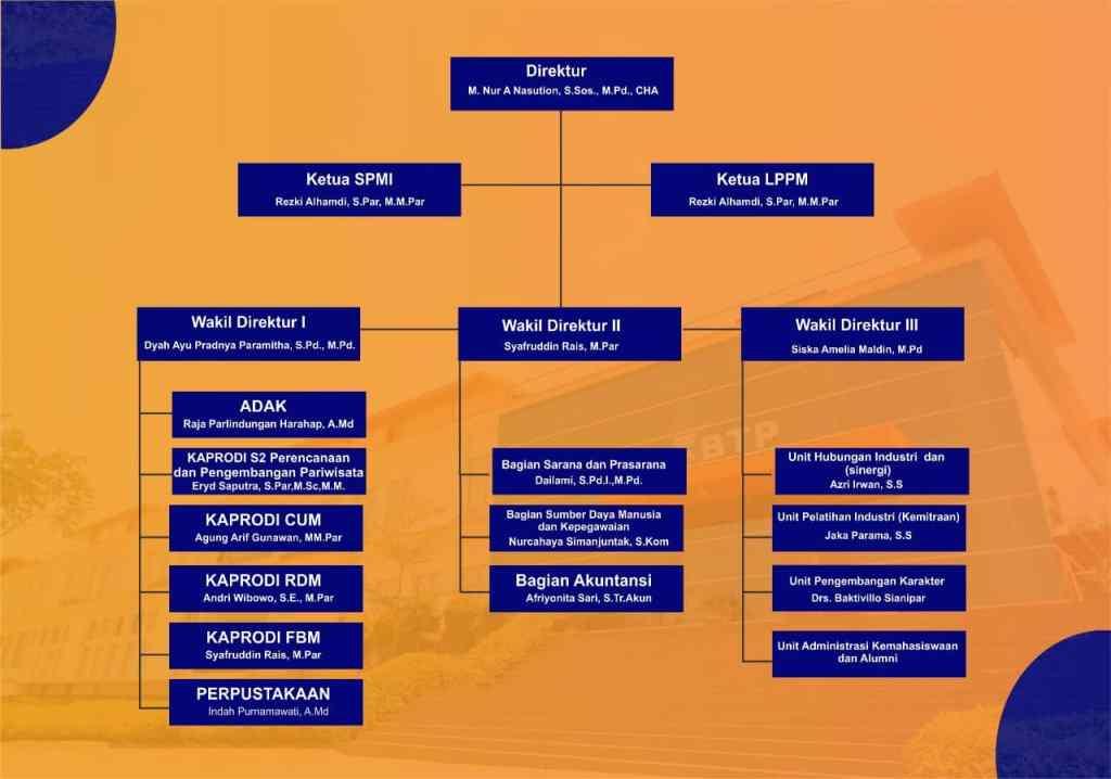 Struktur Organisasi BTP