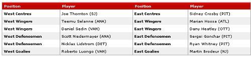 2007 NHL playoffs - first round hockey picks