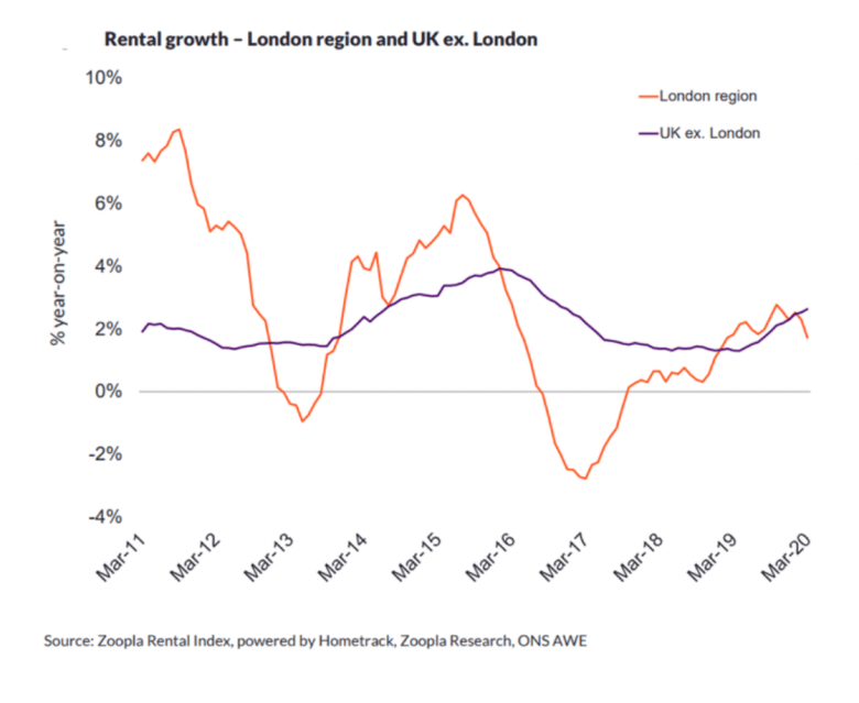 Rental growth - London region and UK, ex London