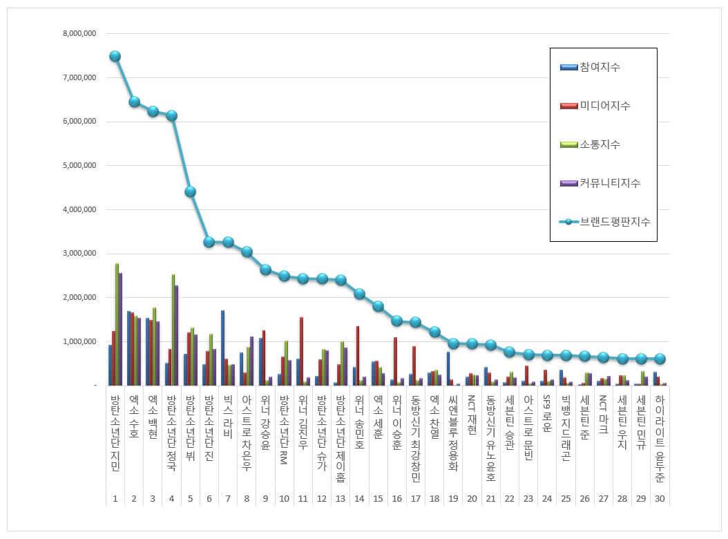 K-POP男性アイドル個人(4月)