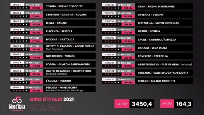 104.ª Edição Do Giro D'italia