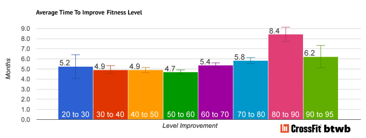 What Does It Take To Get Into New >> How Long Does It Take To Improve In Crossfit Btwb Blog
