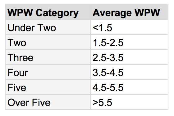 WPW-Table