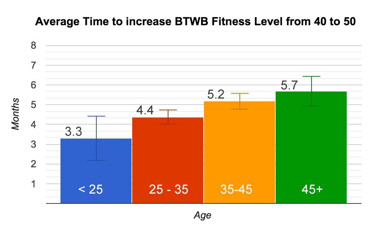 FL-Age-40-50