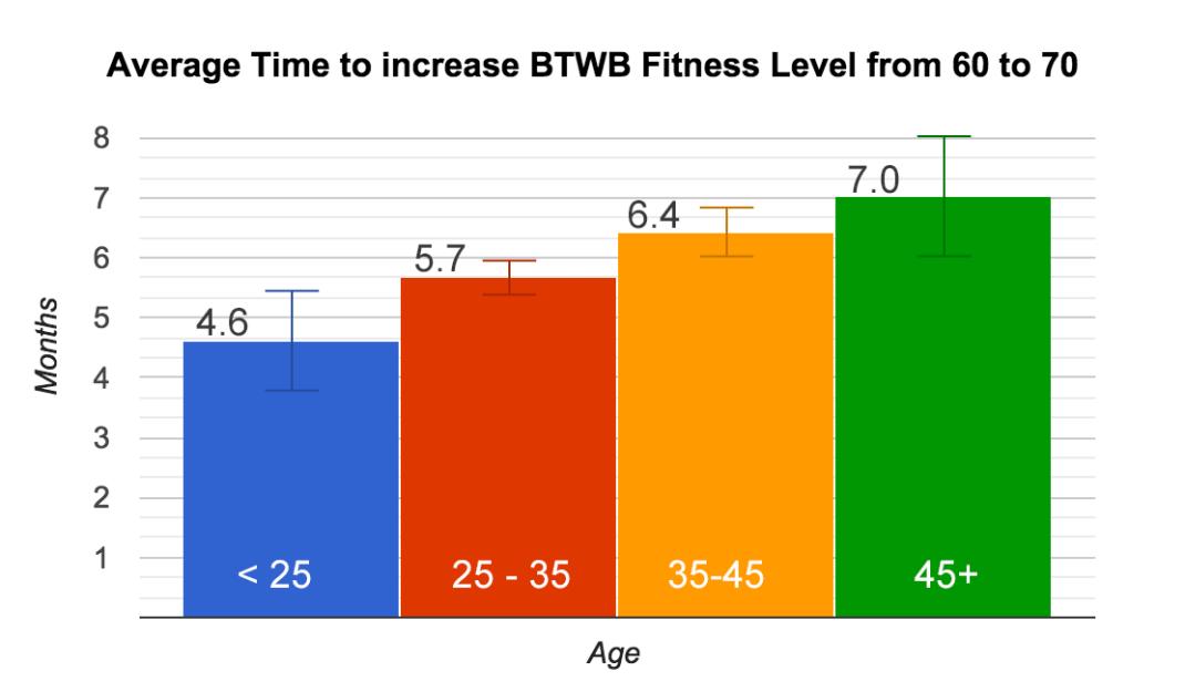 fl-age-60-70