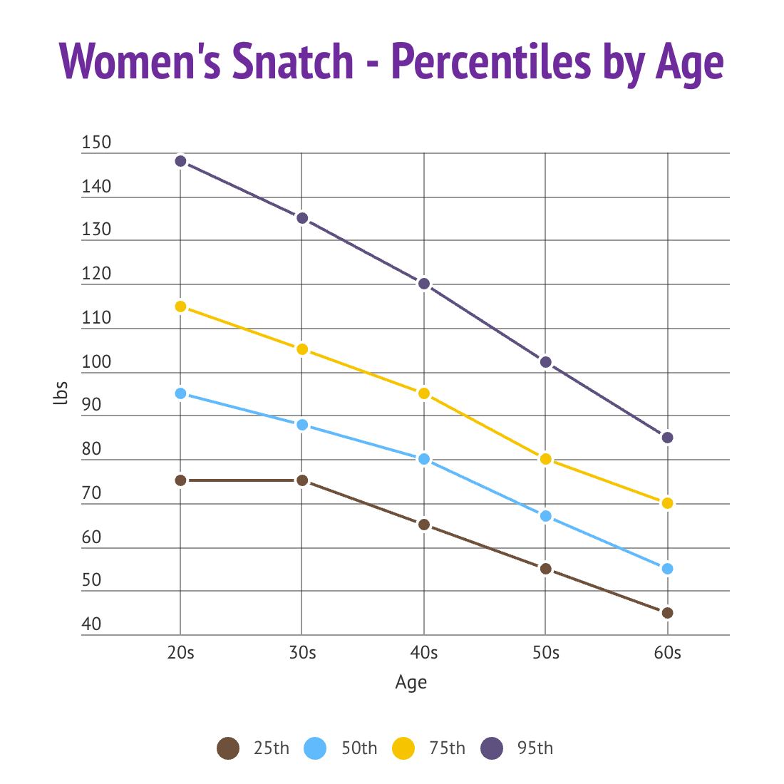 Women-Snatch-Age.png