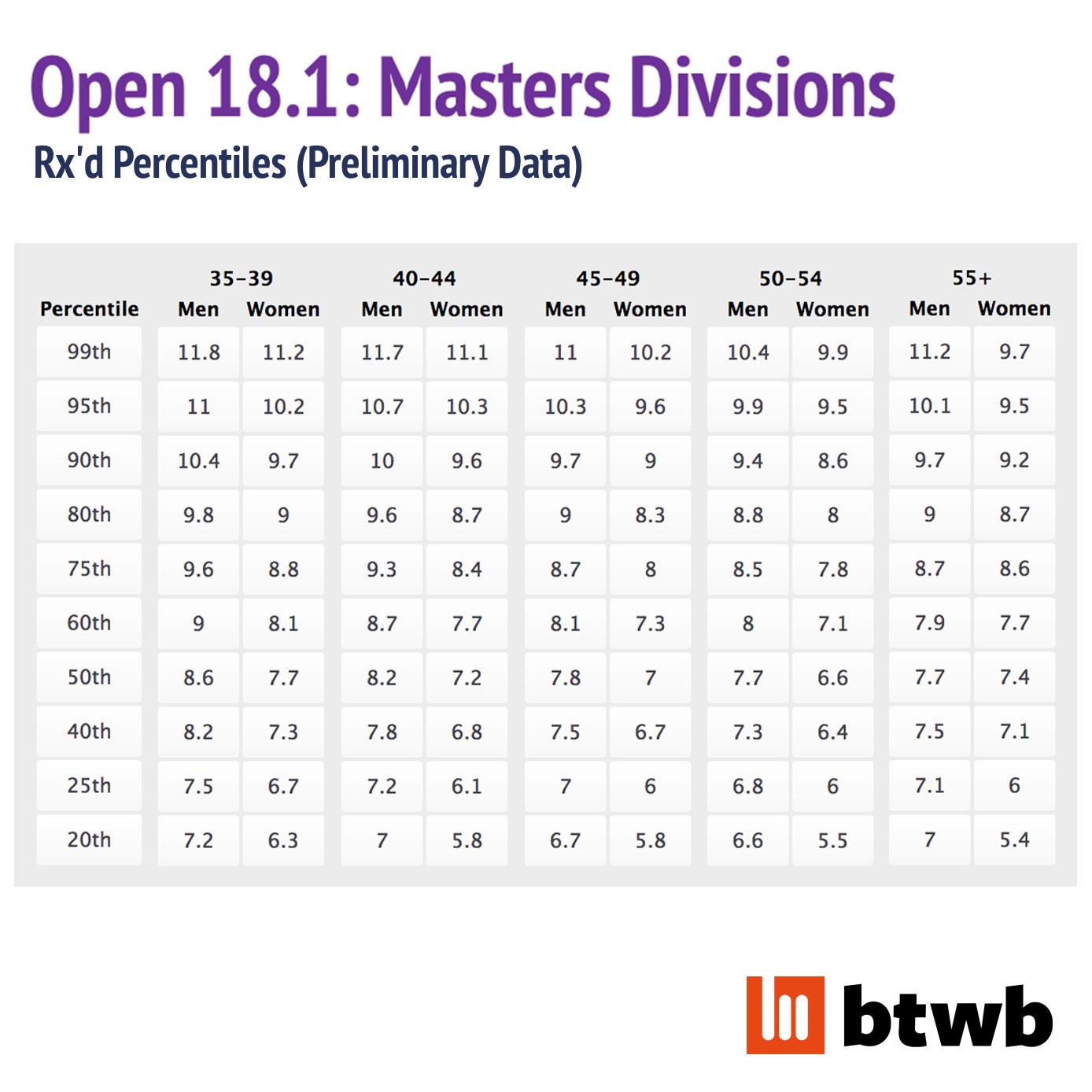18-1-Maters-Prelim