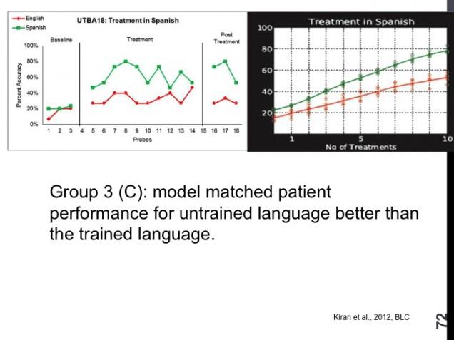 Computational Modeling of Bilingual Aphasia Rehabilitation