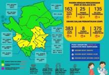 Update COVID-19 Muba: Dirawat 24 Hari, Kasus 44 di Muba Dinyatakan Sembuh