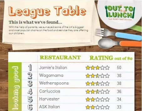 Organix restaurant league table