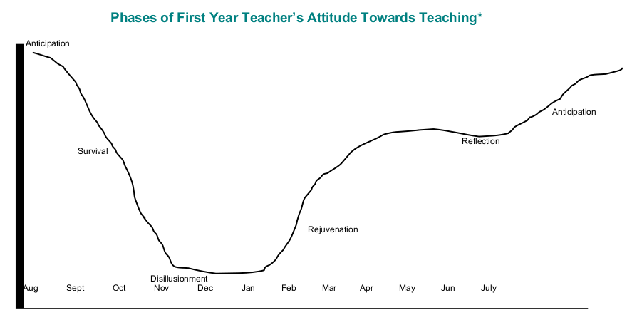 Phases of a First Year Teacher