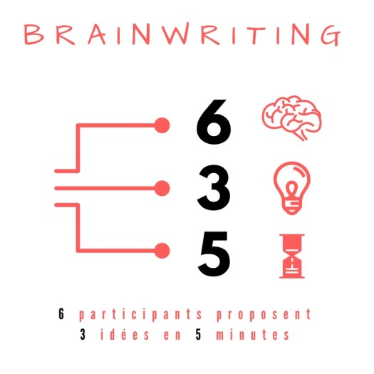"brainwriting methode ""6-3-5"""