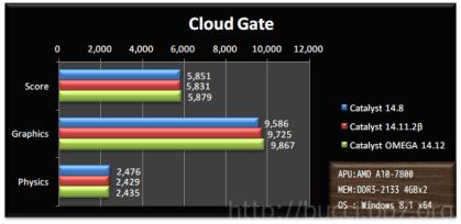 3dm_cloud_gate