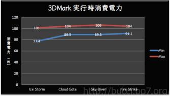 3dm_wattage