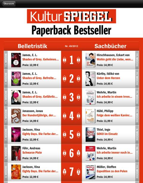 Bestseller im Blick  buchreport