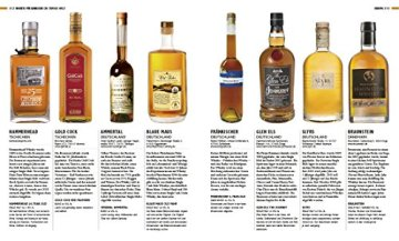 Whiskys der Welt: Destillerien, Marken, Touren, Raritäten - 10