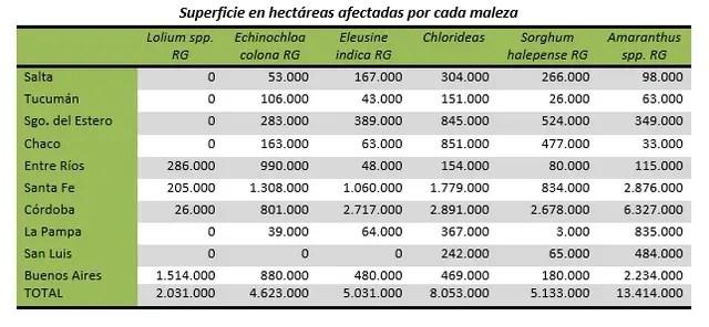 La ocupación en hectáreas de las seis malezas analizadas