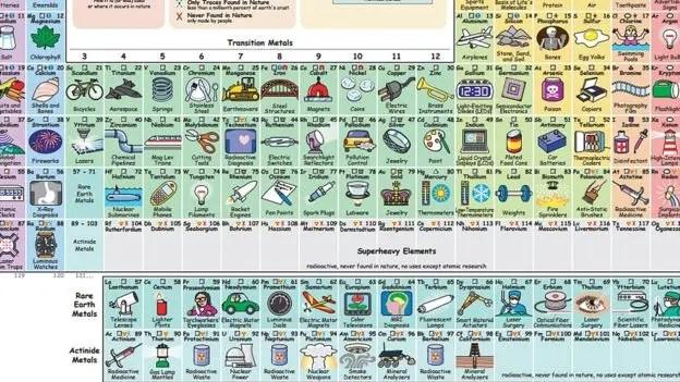 Además de las ilustraciones, la tabla incluye una segunda hoja en la que los recuadros tienen más información escrita sobre cada elemento