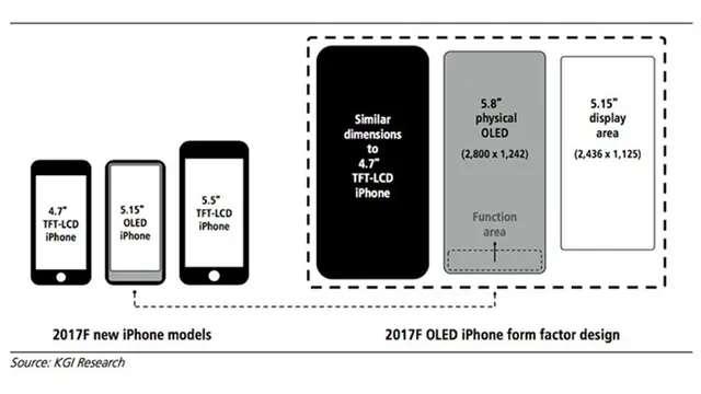 Así podría ser el nuevo iPhone según el reporte de KGI Research