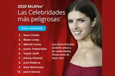 Anna Kendrick, reconocida por su papel en la saga Crepúsculo y por la serie Love Life, es la celebridad más peligrosa en Internet según el reporte anual de la firma de seguridad informática McAfee