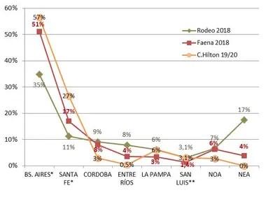 Distribución de la cuota Hilton, del rodeo y de la faena Bovina (participación de cada provincia / región sobre el total). Análisis de la situación actual