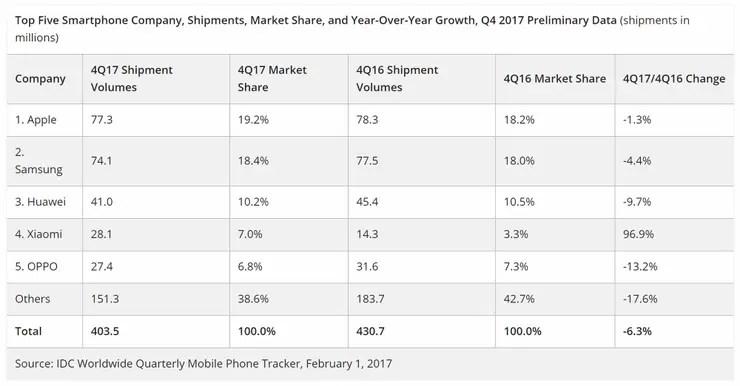 La evolución de las ventas en los últimos trimestres de 2016 y 2017, según IDC