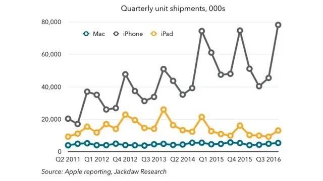 Ventas de iPhone, iPad y Mac; los picos corresponden al lanzamiento de cada nuevo modelo