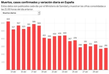 Cantidad de fallecidos por Covid-19, día a día, en España