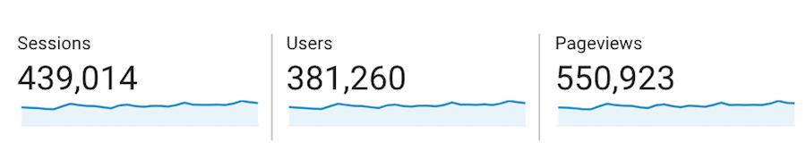 Google Analytics Media Kit Stats