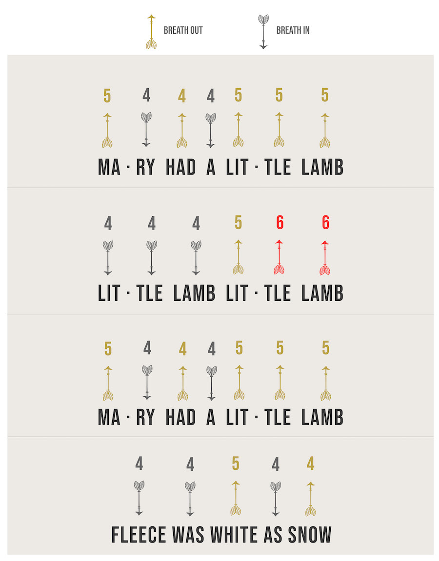 Harmonica Tabs for Easy Song - Mary Had a Little Lamb