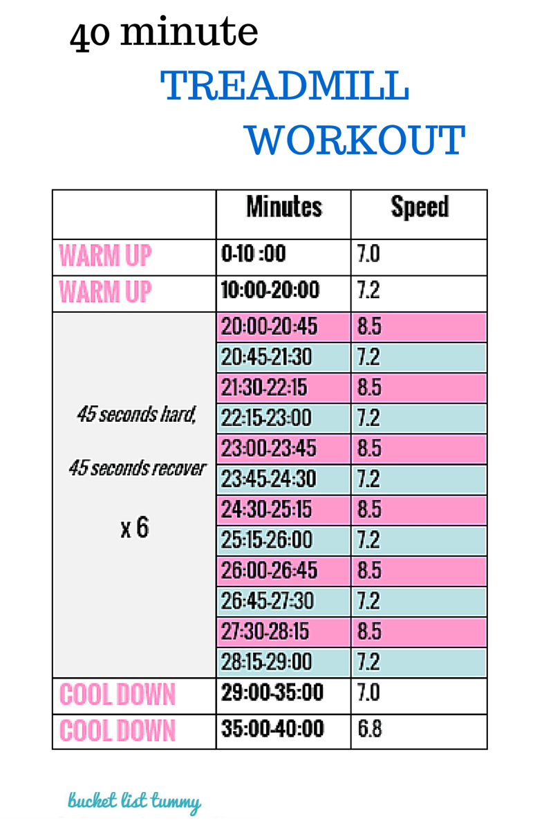 40 minute treadmill workout graphic