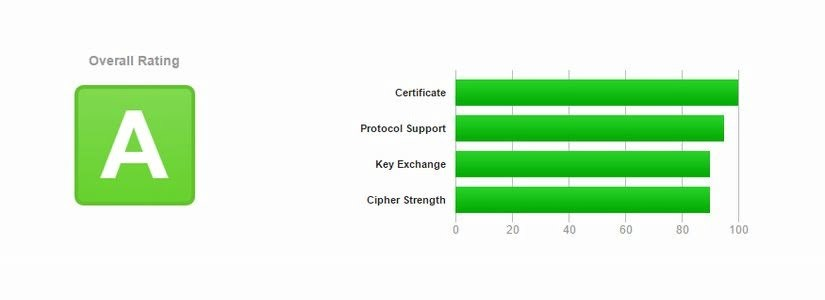 Бесплатный SSL-сертификат на 3 года