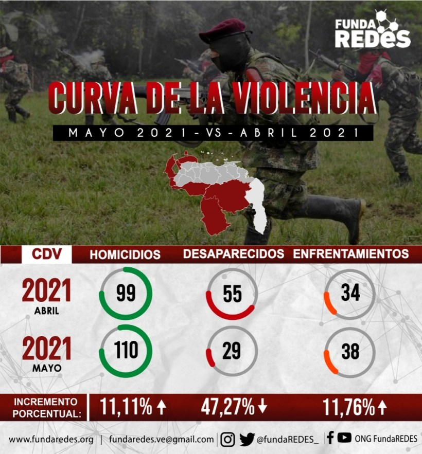 Prensa Fundaredes
