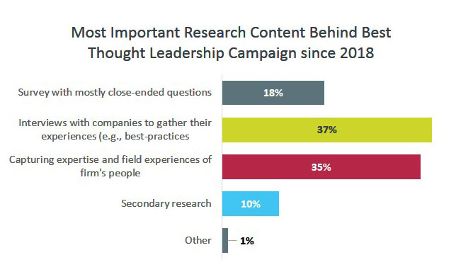 Most Important Research Content Behind Best Thought Leadership Campaign since 2018