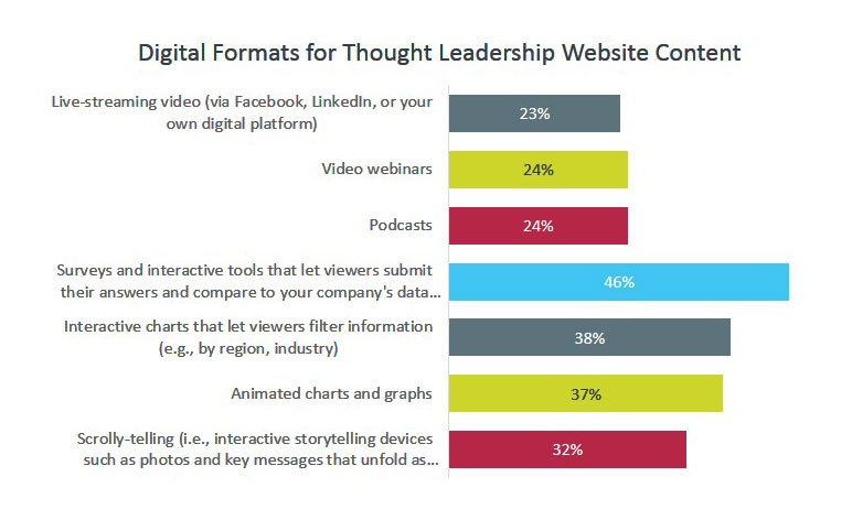 Digital Formats for Thought Leadership Website Content