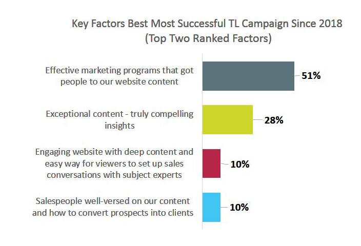 Key Factors Best Most Successful TL Campaign Since 2018