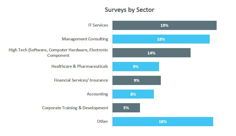 Surveys by Sector