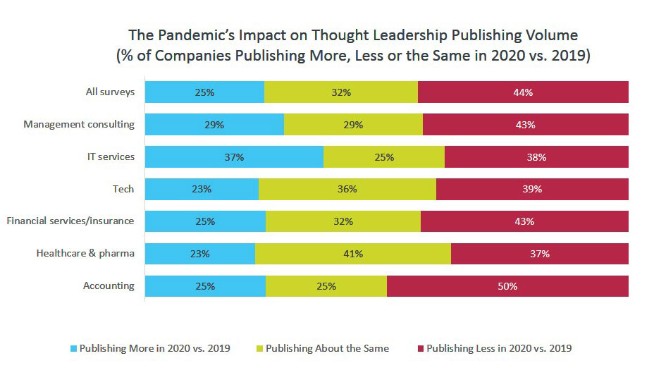 The Pandemic's Impact on Thought Leadership Publishing Volume