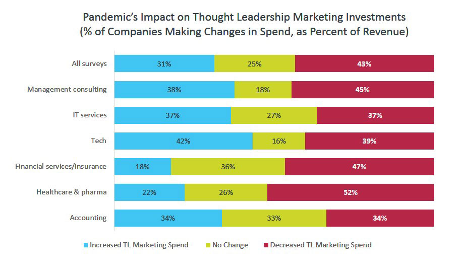 Pandemic's Impact on Thought Leadership Marketing Investments