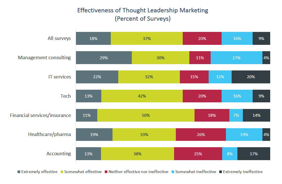 Effectiveness of Thought Leadership Marketing