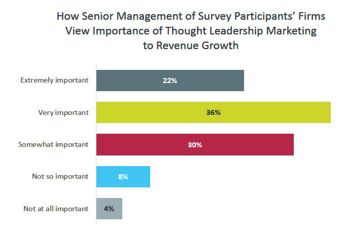How Senior Management of Survey Participants' Firms View Importance of Thought Leadership Marketing to Revenue Growth