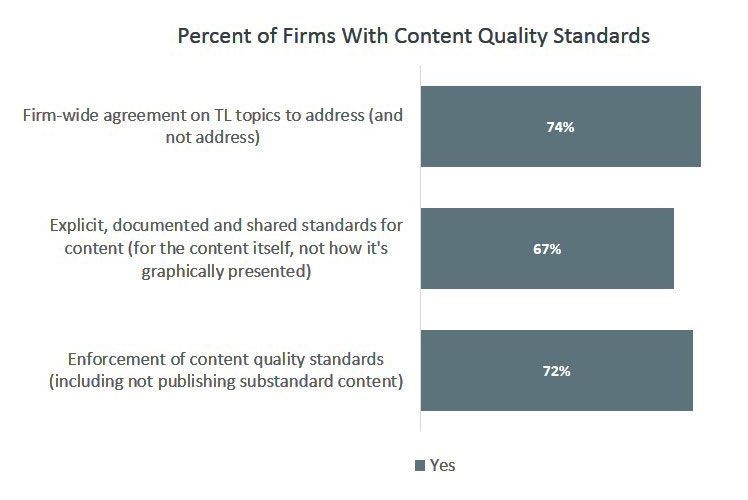 Percent of Firms With Content Quality Standards