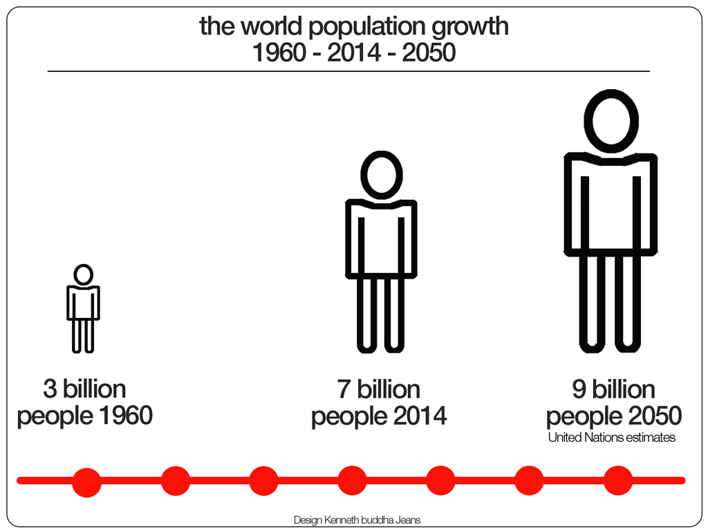 world-population-growth-1960-2014-2050-1024